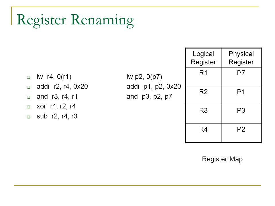 Register Renaming  lw r4, 0(r1)lw p2, 0(p7)  addi r2, r4, 0x20addi p1, p2, 0x20  and r3, r4, r1and p3, p2, p7  xor r4, r2, r4  sub r2, r4, r3 Logical Register Physical Register R1P7 R2P1 R3P3 R4P2 Register Map