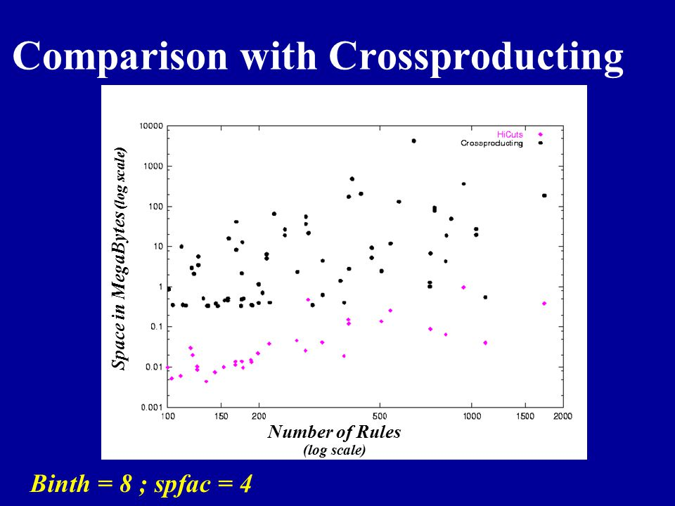Comparison with Crossproducting Binth = 8 ; spfac = 4 Space in MegaBytes (log scale) Number of Rules (log scale)