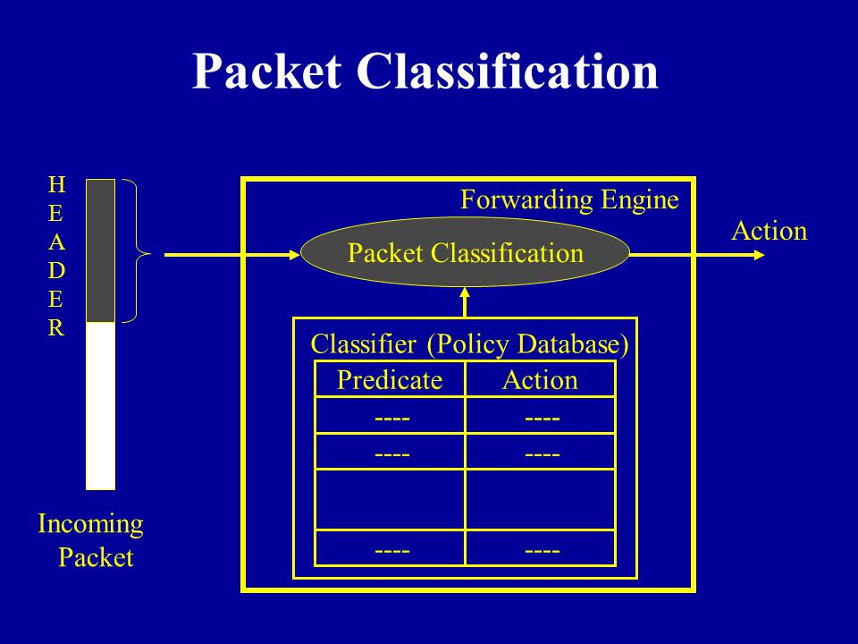 Packet Classification Action ---- PredicateAction Classifier (Policy Database) Packet Classification Forwarding Engine Incoming Packet HEADERHEADER