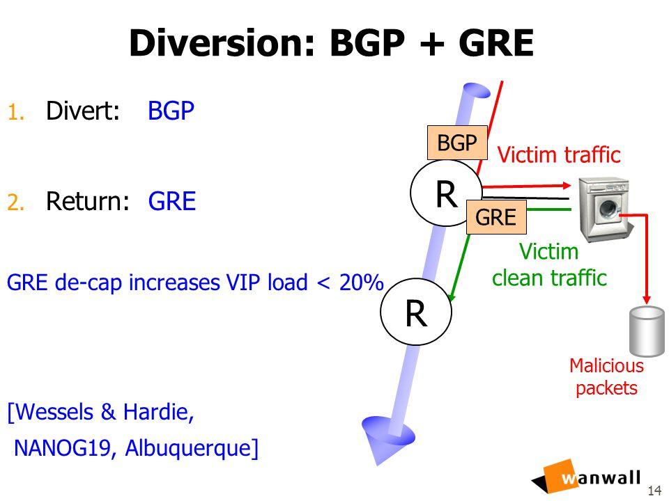 14 1.Divert: BGP 2.