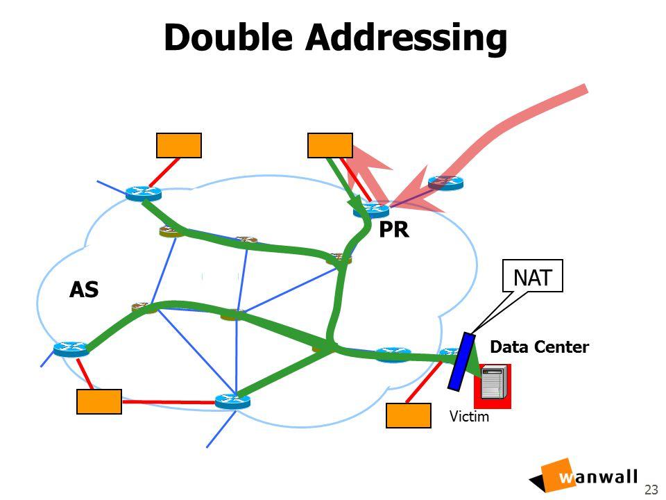 23 Double Addressing Data Center Victim AS PR NAT