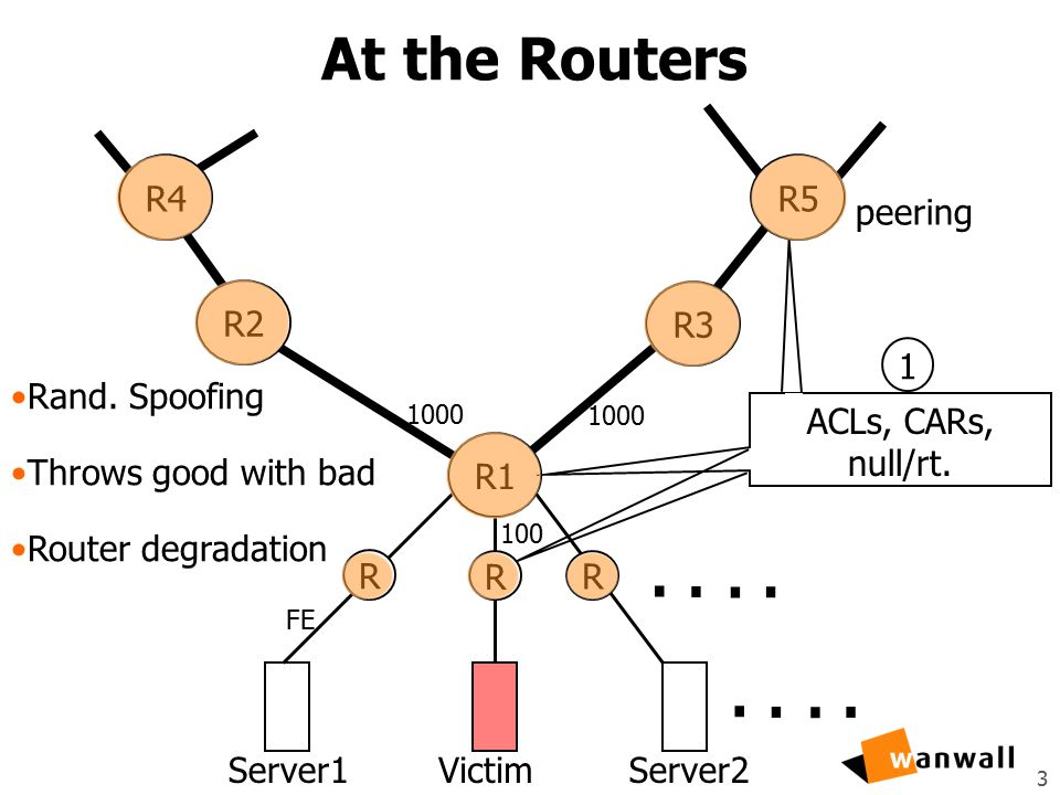 3 At the Routers Server1VictimServer2........ R3 R1 R2 R5R4 R R R 1000 FE peering 100 Rand. Spoofing Throws good with bad Router degradation ACLs, CAR
