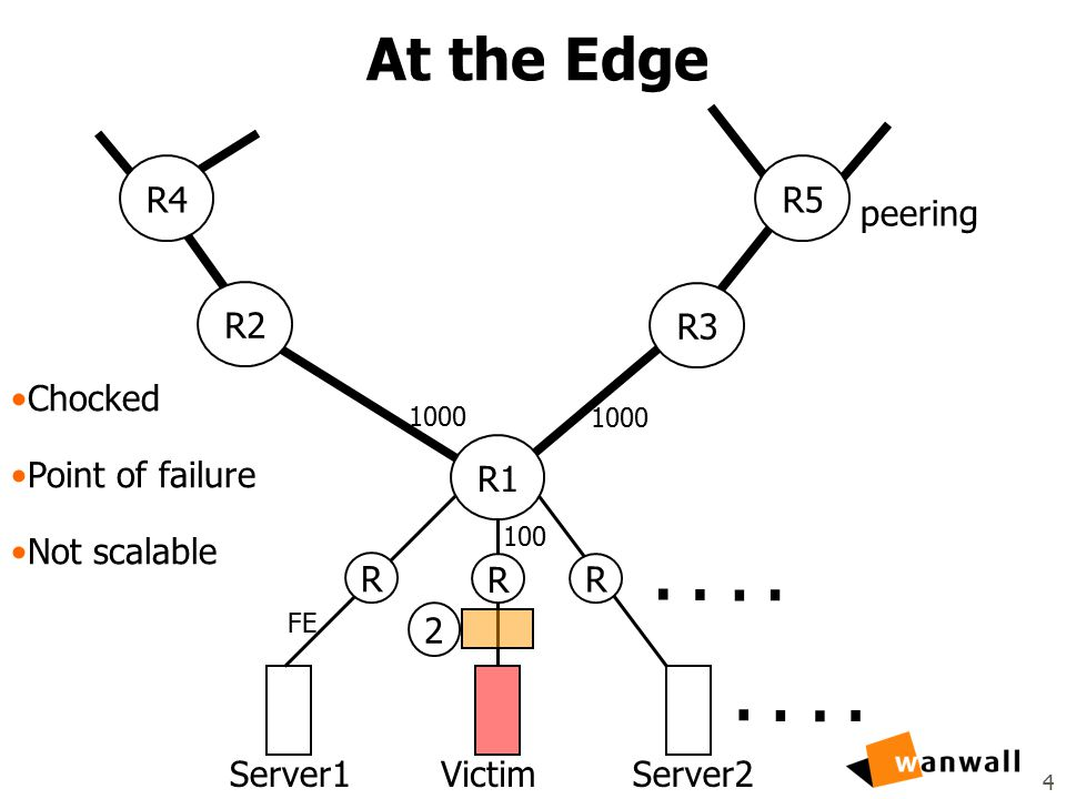 4 At the Edge Server1VictimServer2 2........ R3 R1 R2 R5R4 R R R 1000 FE peering 100 Chocked Point of failure Not scalable