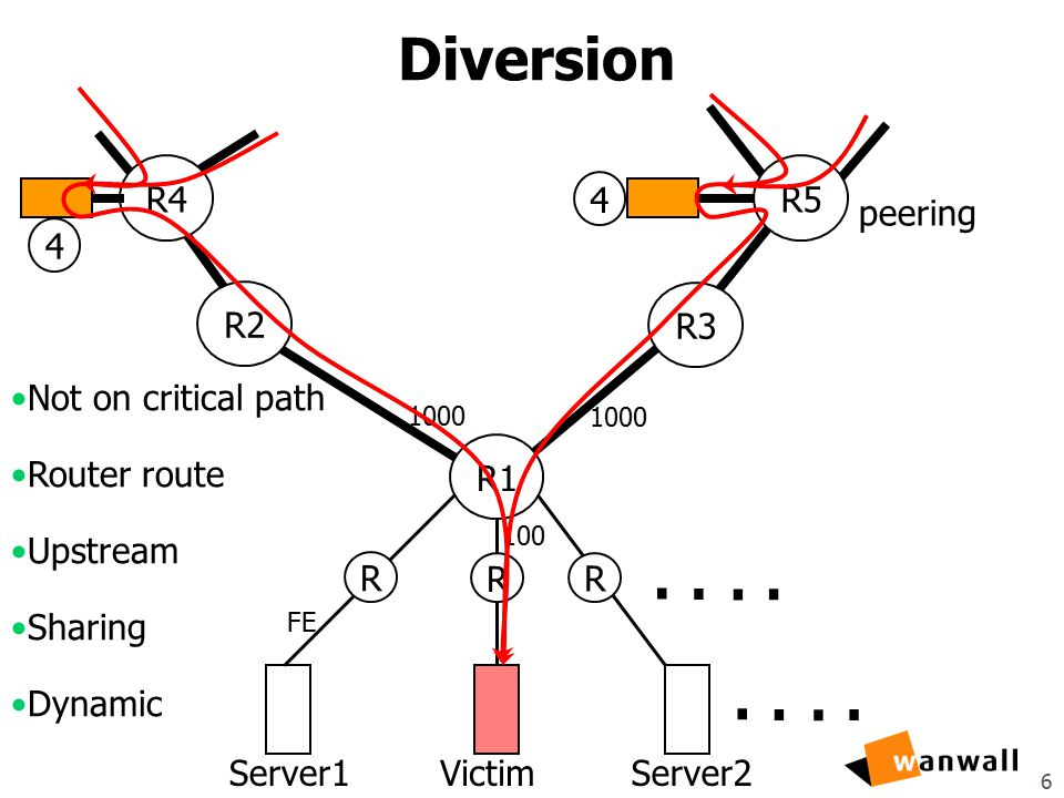 6 Diversion Server1VictimServer2........ R3 R1 R2 R5R4 R R R 1000 FE peering 4 4 100 Not on critical path Router route Upstream Sharing Dynamic