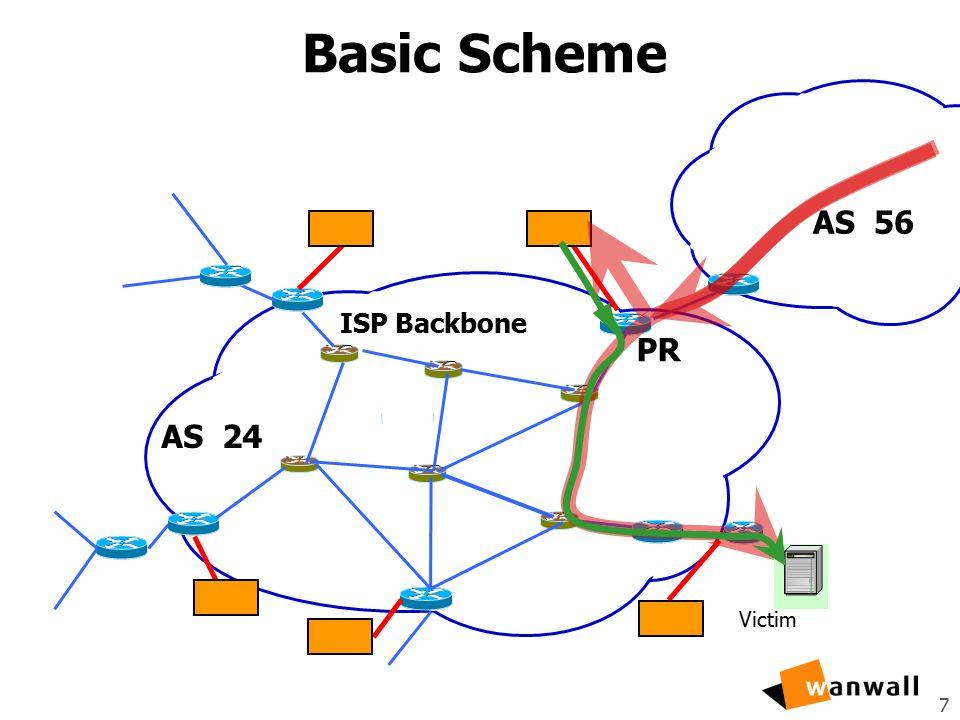 7 Basic Scheme ISP Backbone AS 56 Victim AS 24 PR
