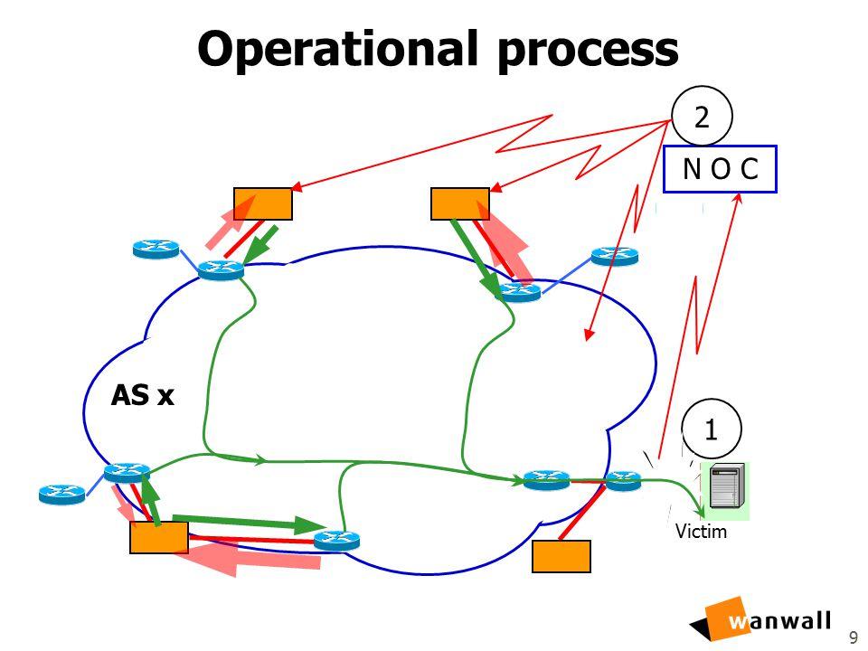9 Operational process Victim AS x N O C 1 2