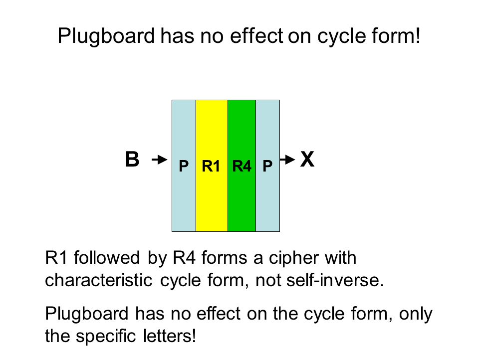 Plugboard has no effect on cycle form! R1R4 BX R1 followed by R4 forms a cipher with characteristic cycle form, not self-inverse. Plugboard has no eff