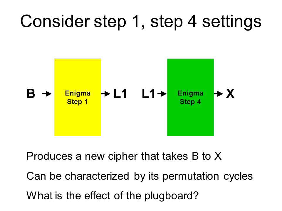 Consider step 1, step 4 settings Enigma Step 1 Enigma Step 4 BL1 X Produces a new cipher that takes B to X Can be characterized by its permutation cycles What is the effect of the plugboard