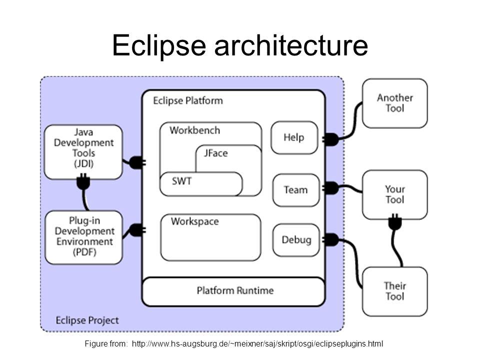 Eclipse architecture Figure from: http://www.hs-augsburg.de/~meixner/saj/skript/osgi/eclipseplugins.html