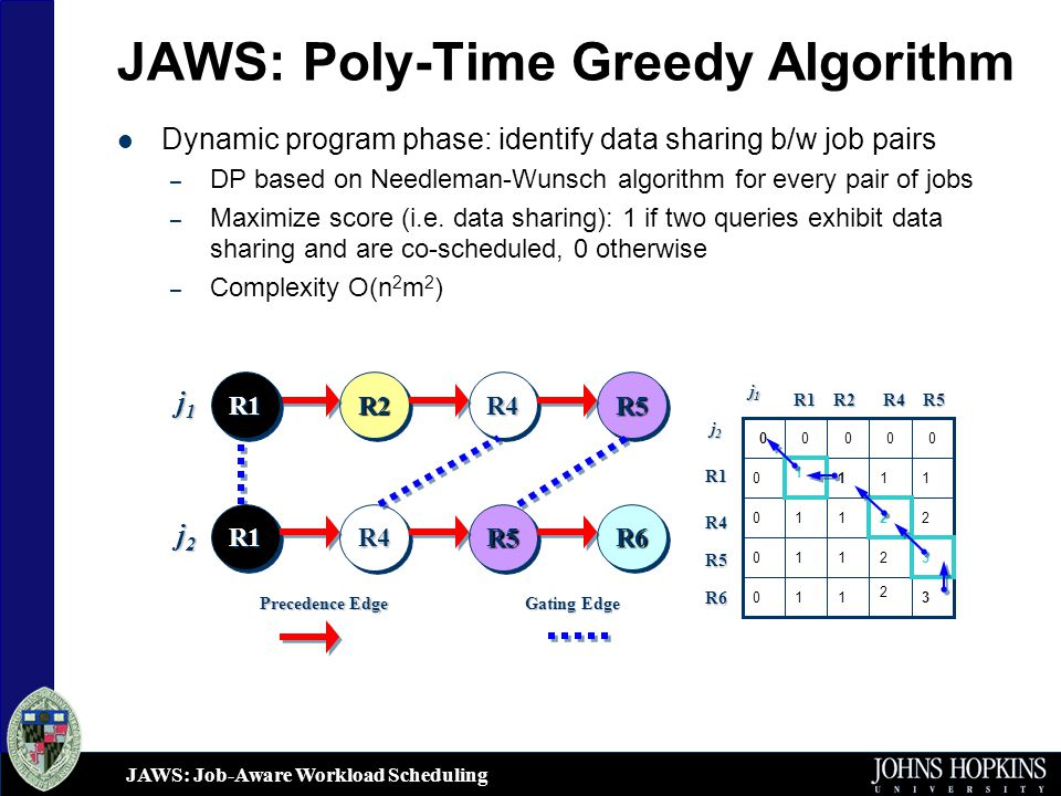 JAWS: Job-Aware Workload Scheduling JAWS: Poly-Time Greedy Algorithm Dynamic program phase: identify data sharing b/w job pairs – DP based on Needleman-Wunsch algorithm for every pair of jobs – Maximize score (i.e.