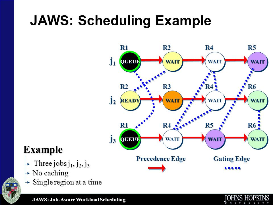 JAWS: Job-Aware Workload Scheduling JAWS: Scheduling Example j1j1j1j1 j2j2j2j2 WAITWAITWAITWAITWAITWAIT QUEUEQUEUE WAITWAITWAITWAITREADYREADYWAITWAIT Gating Edge Precedence Edge j3j3j3j3 WAITWAITWAITWAIT QUEUEQUEUE WAITWAITR1R2R4R5R6R4R3R2 R1R4R5R6 Example Three jobs j 1, j 2, j 3 Three jobs j 1, j 2, j 3 No caching Single region at a time Single region at a time