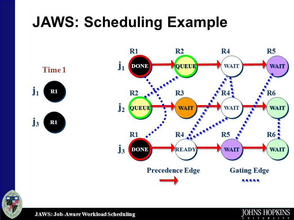 JAWS: Job-Aware Workload Scheduling JAWS: Scheduling Example j1j1j1j1 j2j2j2j2 QUEUEQUEUE WAITWAITWAITWAIT DONEDONE WAITWAITWAITWAIT QUEUEQUEUE WAITWAIT Gating Edge Precedence Edge j3j3j3j3 READYREADYWAITWAIT DONEDONE WAITWAIT R1R2R4R5 R6R4R3R2 R1R4R5R6 Time 1 j1j1j1j1 R1R1 j3j3j3j3 R1R1
