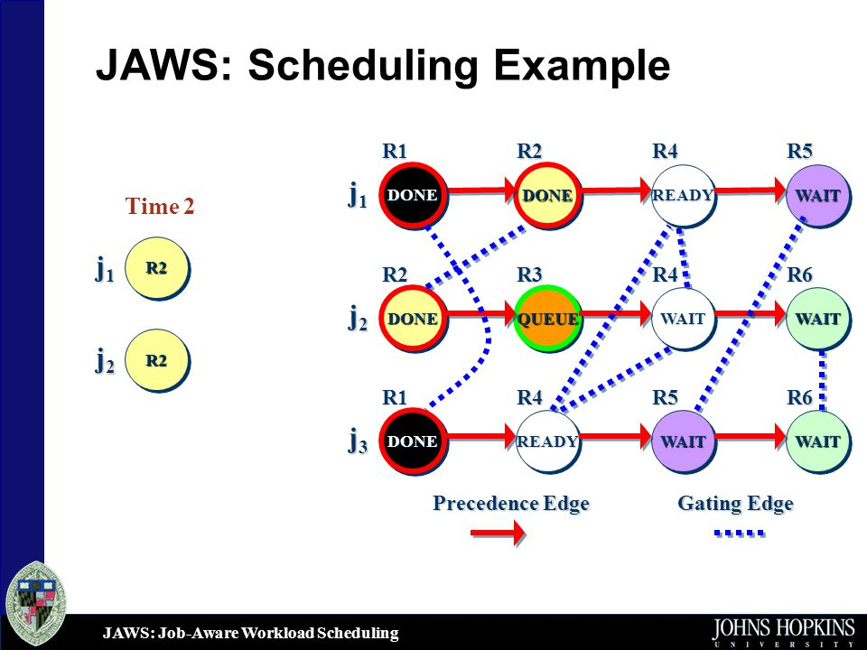 JAWS: Job-Aware Workload Scheduling JAWS: Scheduling Example j1j1j1j1 j2j2j2j2 DONEDONE READYREADYWAITWAIT DONEDONE QUEUEQUEUE WAITWAIT DONEDONE WAITWAIT Gating Edge Precedence Edge j3j3j3j3 READYREADYWAITWAIT DONEDONE WAITWAIT R1R2R4R5 R6R4R3R2 R1R4R5R6 Time 2 j1j1j1j1 j2j2j2j2 R2R2 R2R2