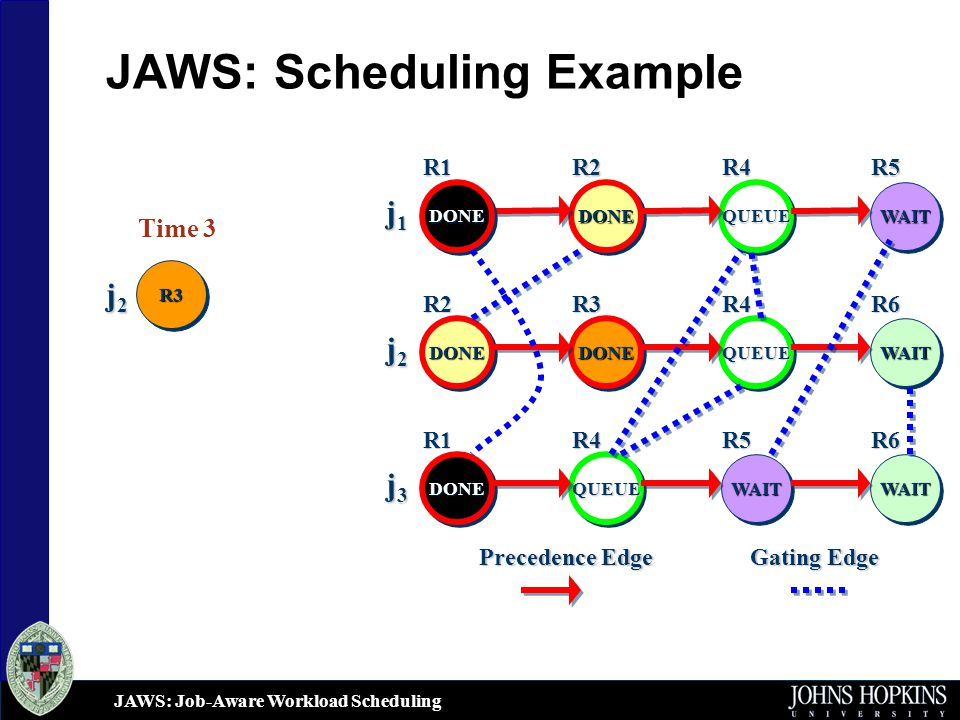 JAWS: Job-Aware Workload Scheduling JAWS: Scheduling Example j1j1j1j1 j2j2j2j2 DONEDONEQUEUEQUEUE WAITWAIT DONEDONE DONEDONEQUEUEQUEUE DONEDONE WAITWAIT Gating Edge Precedence Edge j3j3j3j3 QUEUEQUEUE WAITWAIT DONEDONE WAITWAIT R1R2R4R5 R6R4R3R2 R1R4R5R6 Time 3 j2j2j2j2 R3R3