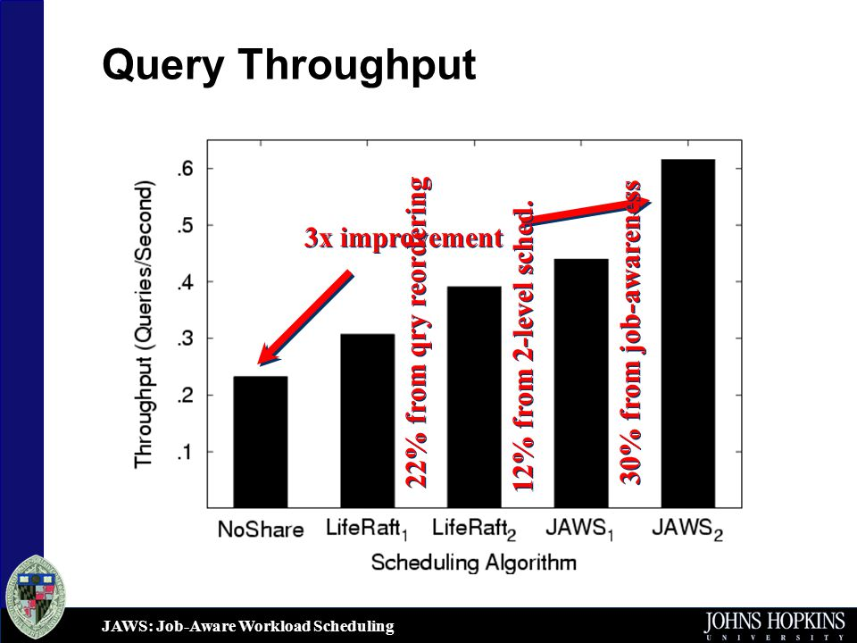 JAWS: Job-Aware Workload Scheduling Query Throughput 3x improvement 30% from job-awareness 12% from 2-level sched.