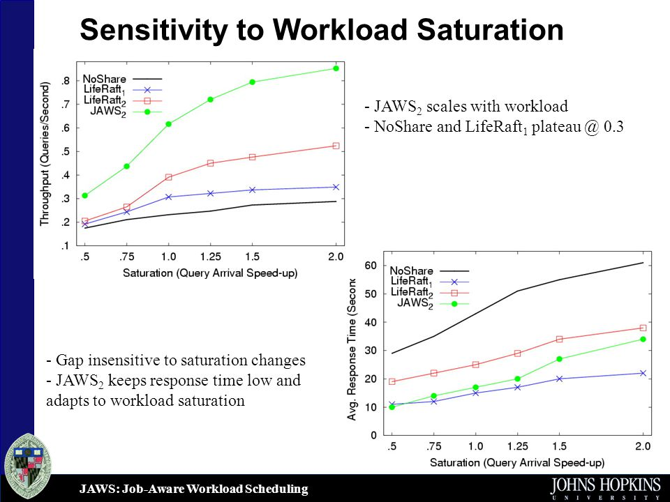JAWS: Job-Aware Workload Scheduling Sensitivity to Workload Saturation - JAWS 2 scales with workload - NoShare and LifeRaft 1 plateau @ 0.3 - Gap insensitive to saturation changes - JAWS 2 keeps response time low and adapts to workload saturation