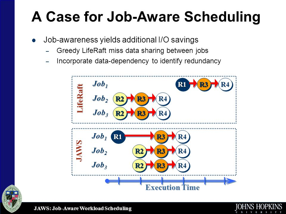JAWS: Job-Aware Workload Scheduling A Case for Job-Aware Scheduling Job-awareness yields additional I/O savings – Greedy LifeRaft miss data sharing between jobs – Incorporate data-dependency to identify redundancy Execution Time Job 1 R1R1R3R3R4R4 LifeRaft Job 2 Job 3 R2R2 R2R2 R3R3 R3R3 R4R4 R4R4 Job 1 R1R1R3R3R4R4 JAWS Job 2 Job 3 R2R2 R2R2 R3R3 R3R3 R4R4 R4R4