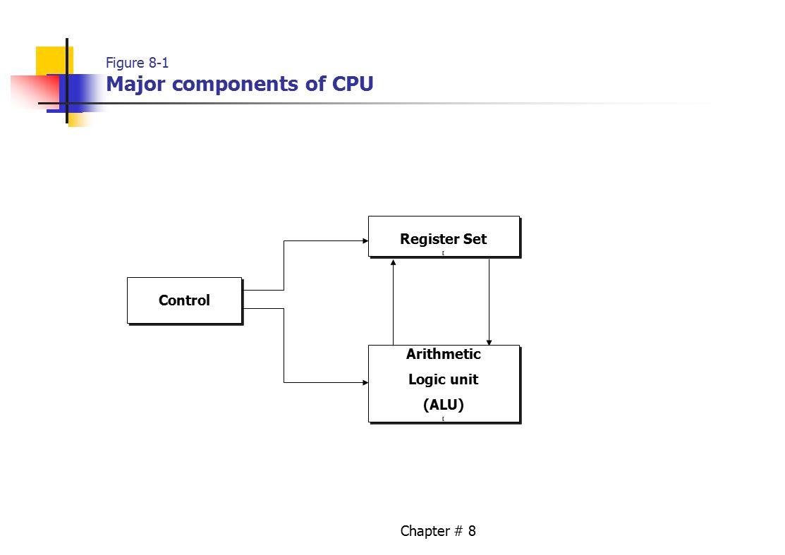 Chapter # 8 Figure 8-1 Major components of CPU Control Register Set [ Register Set [ Arithmetic Logic unit (ALU) [ Arithmetic Logic unit (ALU) [