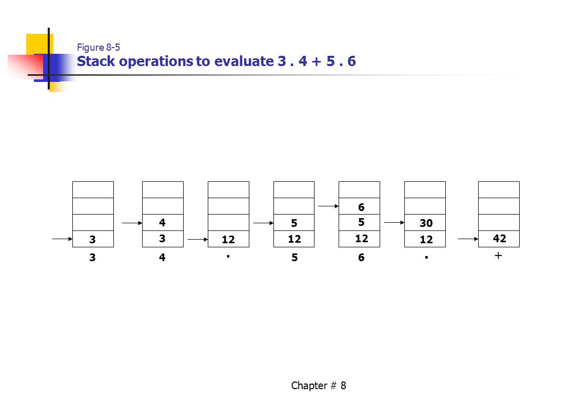 Chapter # 8 Figure 8-5 Stack operations to evaluate 3. 4 + 5. 6 3 3 3 4 12 5 4 5 6 30 42. 56. +