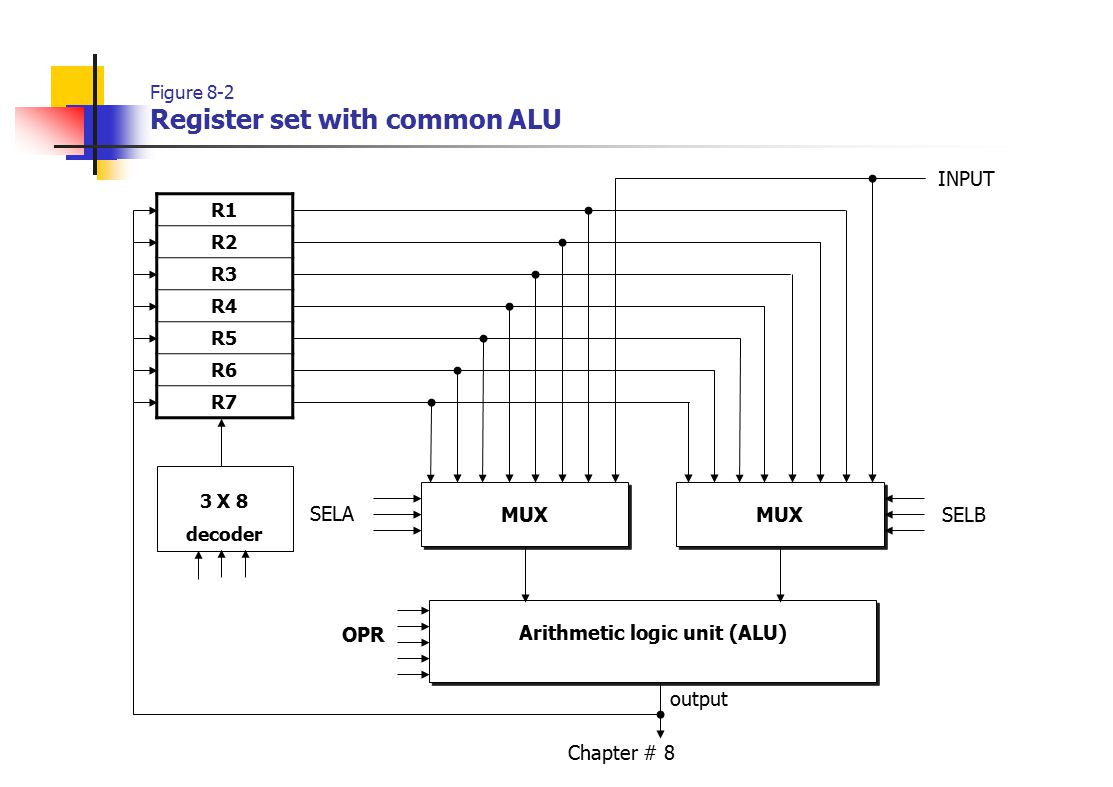 Chapter # 8 Figure 8-2 Register set with common ALU R1 R2 R3 R4 R5 R6 R7 MUX INPUT Arithmetic logic unit (ALU) OPR SELA SELB 3 X 8 decoder output