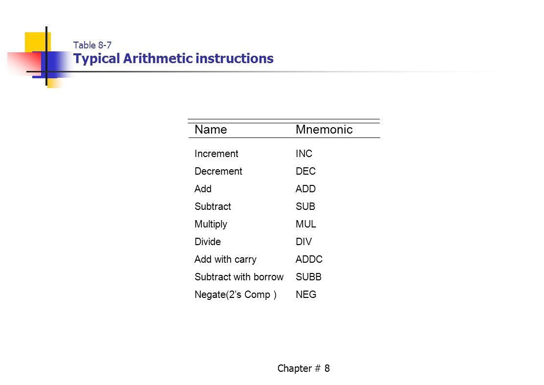 Chapter # 8 Table 8-7 Typical Arithmetic instructions NameMnemonic IncrementINC DecrementDEC AddADD SubtractSUB MultiplyMUL DivideDIV Add with carryADDC Subtract with borrowSUBB Negate(2's Comp )NEG