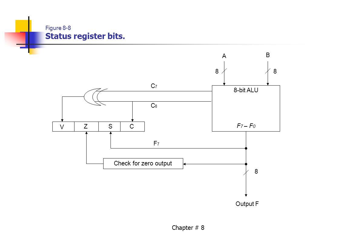 Chapter # 8 Figure 8-8 Status register bits. 8-bit ALU F 7 – F 0 A B 8 8 C7C7 C8C8 Output F Check for zero output V ZSC F7F7 8