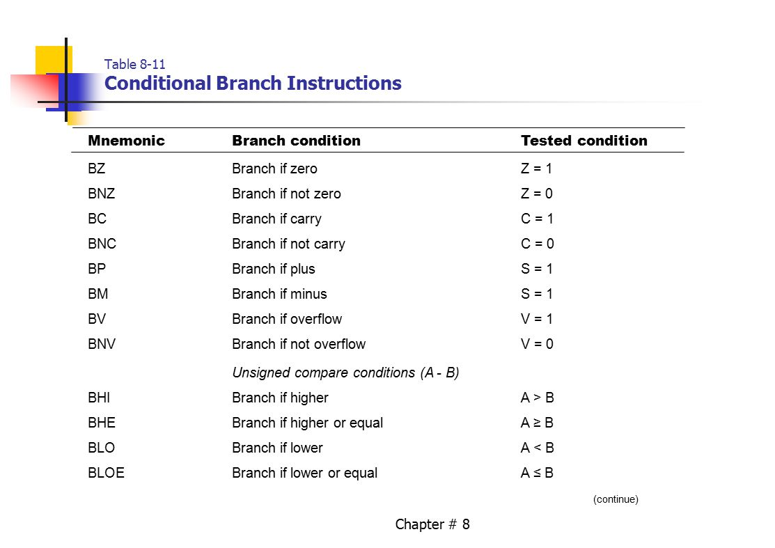 Chapter # 8 Table 8-11 Conditional Branch Instructions MnemonicBranch conditionTested condition BZBranch if zeroZ = 1 BNZBranch if not zeroZ = 0 BCBra