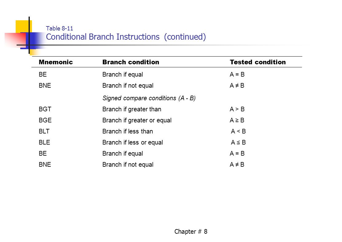 Chapter # 8 Table 8-11 Conditional Branch Instructions (continued) MnemonicBranch conditionTested condition BEBranch if equalA = B BNEBranch if not equalA ≠ B Signed compare conditions (A - B) BGTBranch if greater than A > B BGEBranch if greater or equalA ≥ B BLTBranch if less than A < B BLE Branch if less or equal A ≤ B BEBranch if equalA = B BNEBranch if not equalA ≠ B