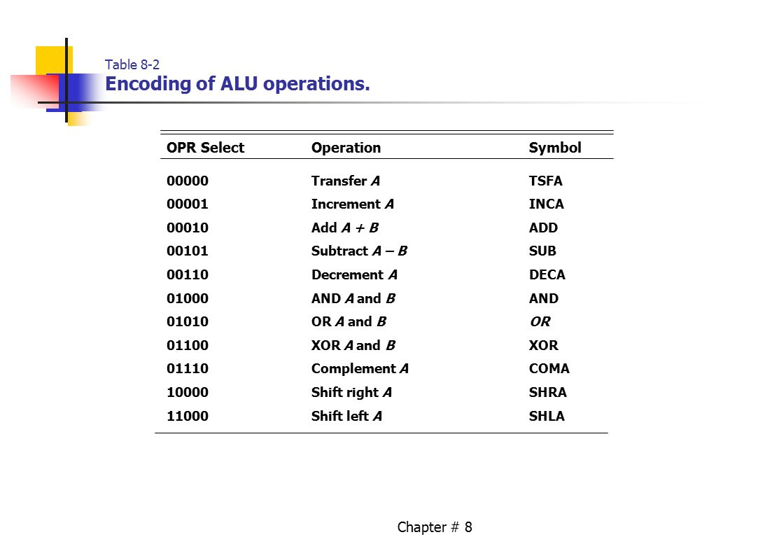 Chapter # 8 Table 8-2 Encoding of ALU operations.