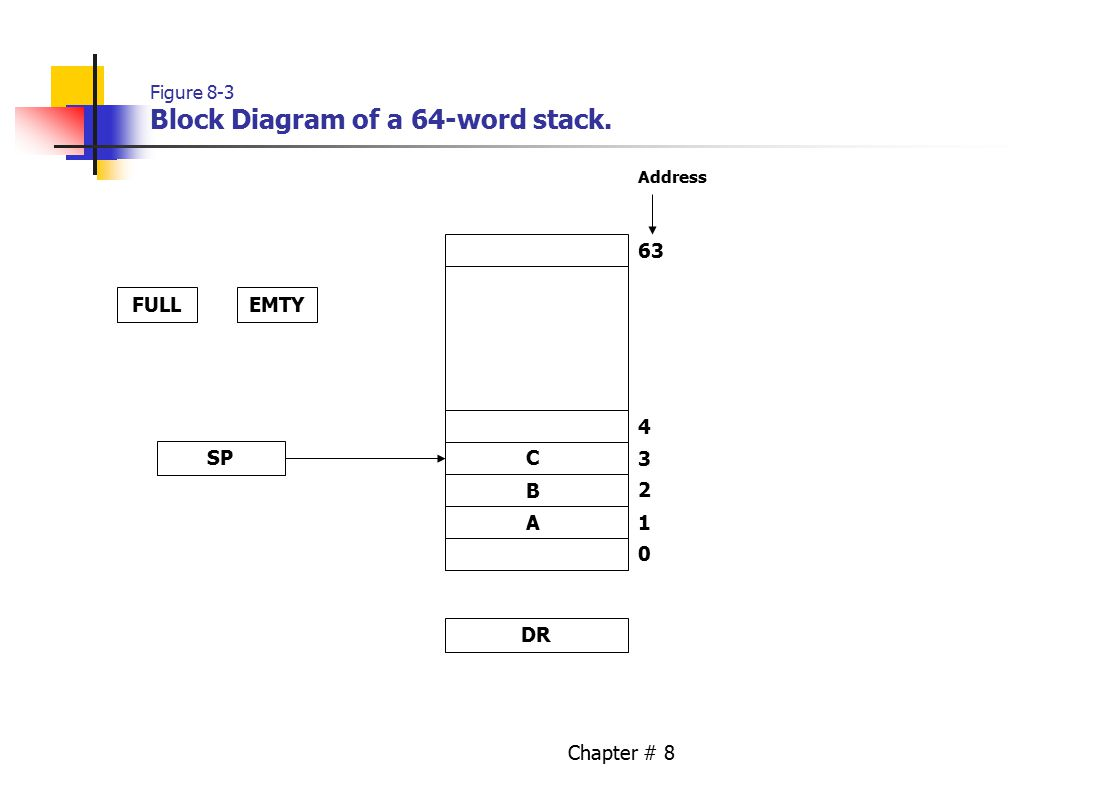 Chapter # 8 Figure 8-3 Block Diagram of a 64-word stack. FULLEMTY A B C SP 1 0 2 3 4 63 DR Address
