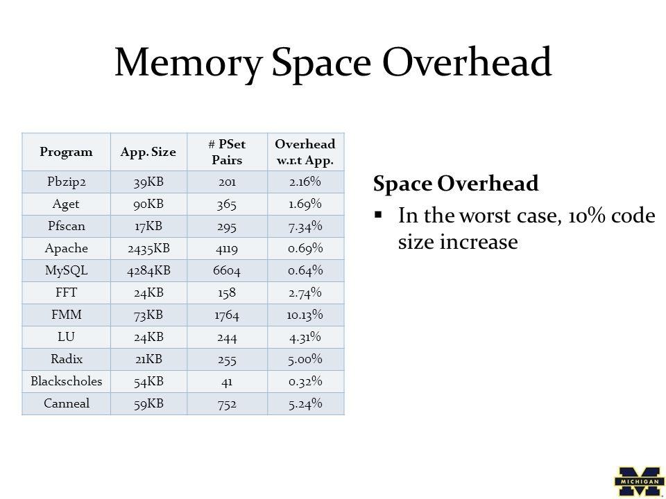 Memory Space Overhead ProgramApp. Size # PSet Pairs Overhead w.r.t App.