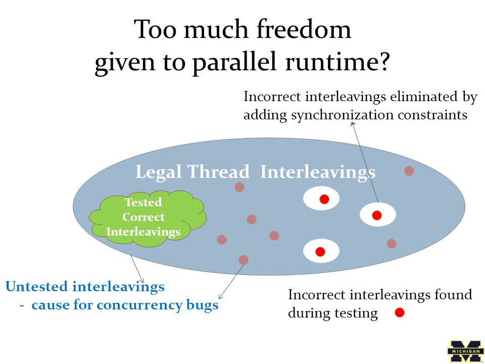Legal Thread Interleavings Too much freedom given to parallel runtime.