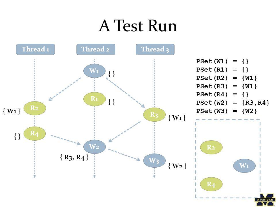 A Test Run Thread 1Thread 2Thread 3 R2 W1 R1 R3 W2 R4 W3 { W1 } { } { W1 } { W2 } { } { R3, R4 } PSet(W1) = {} PSet(R1) = {} PSet(R2) = {W1} PSet(R3) = {W1} PSet(R4) = {} PSet(W2) = {R3,R4} PSet(W3) = {W2} R2 R4 W1