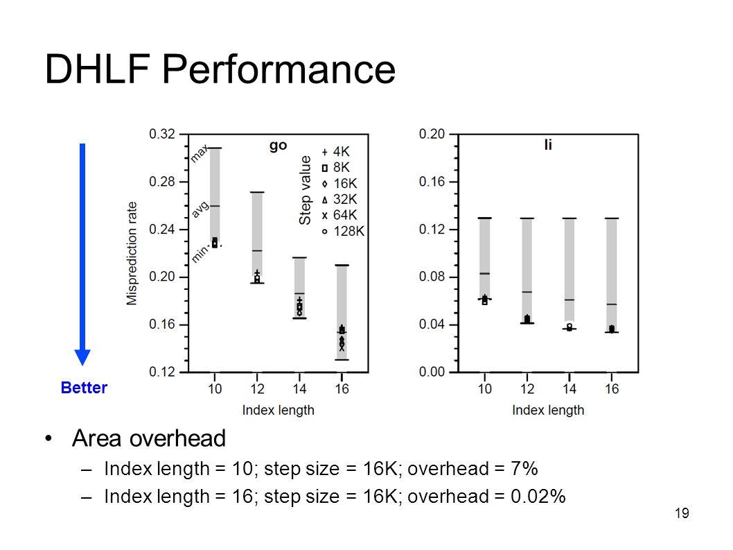 19 DHLF Performance Area overhead –Index length = 10; step size = 16K; overhead = 7% –Index length = 16; step size = 16K; overhead = 0.02% Better