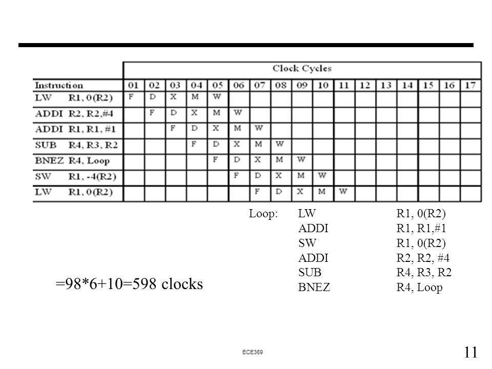 11 ECE369 =98*6+10=598 clocks Loop: LWR1, 0(R2) ADDIR1, R1,#1 SWR1, 0(R2) ADDIR2, R2, #4 SUBR4, R3, R2 BNEZ R4, Loop
