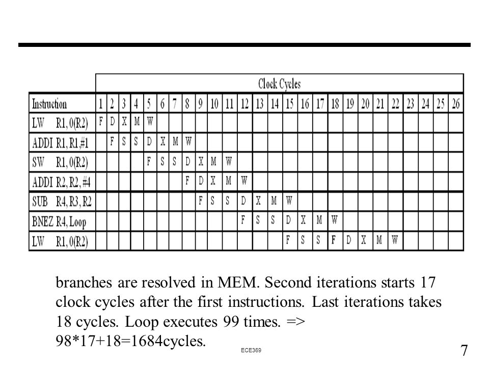 7 ECE369 branches are resolved in MEM.