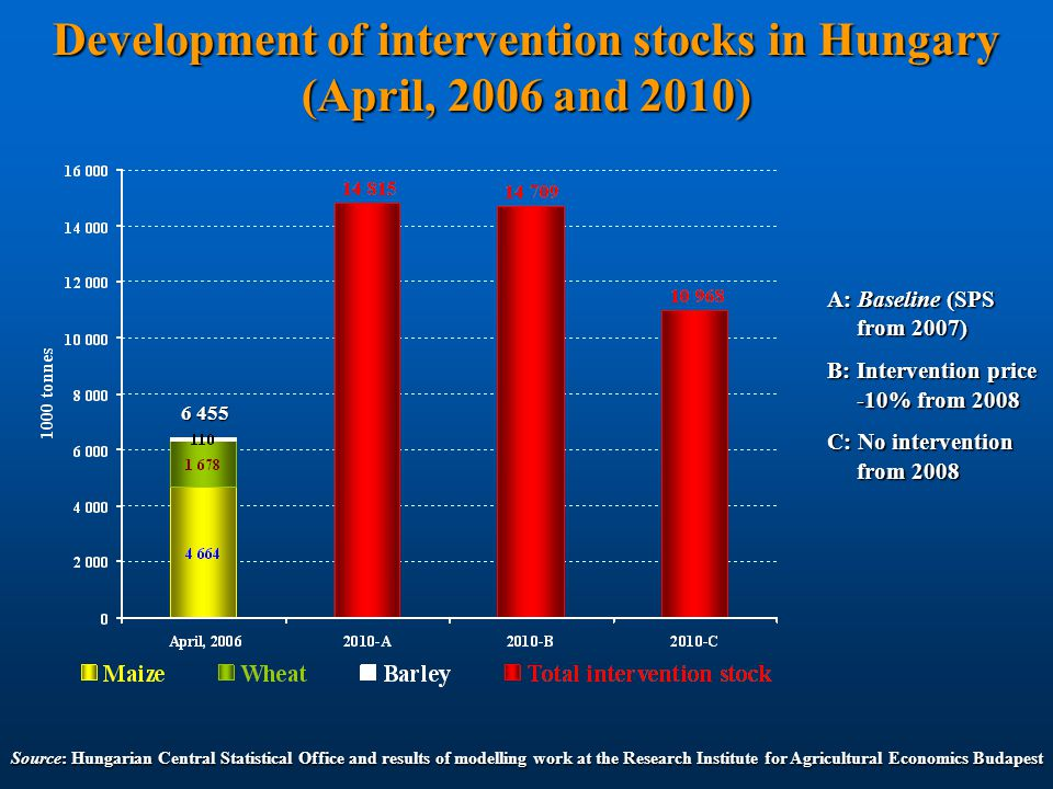 Development of intervention stocks in Hungary (April, 2006 and 2010) Source: Hungarian Central Statistical Office and results of modelling work at the Research Institute for Agricultural Economics Budapest A: Baseline (SPS from 2007) from 2007) B: Intervention price -10% from 2008 -10% from 2008 C: No intervention from 2008 from 2008 6 455