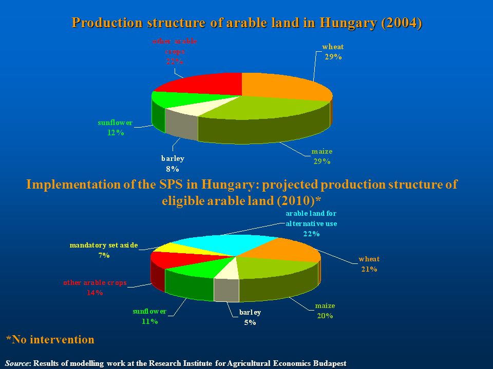 esults of modelling work at the Research Institute for Agricultural Economics Budapest Source: Results of modelling work at the Research Institute for Agricultural Economics Budapest Production structure of arable land in Hungary (2004) Implementation of the SPS in Hungary: projected production structure of eligible arable land (2010)* *No intervention