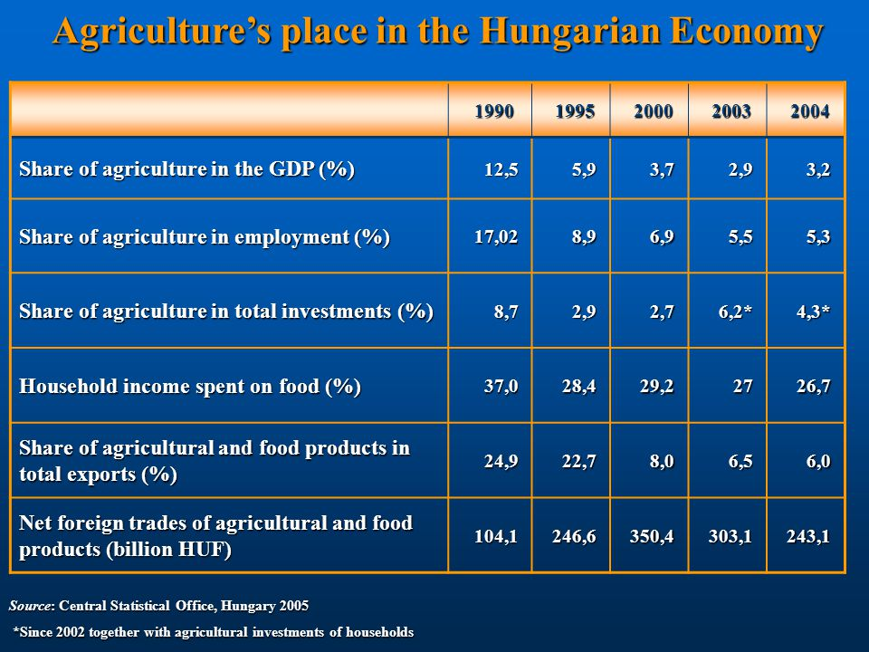 Agriculture's place in the Hungarian Economy Agriculture's place in the Hungarian Economy 19901995200020032004 Share of agriculture in the GDP (%) 12,55,93,72,93,2 Share of agriculture in employment (%) 17,028,96,95,55,3 Share of agriculture in total investments (%) 8,72,92,76,2*4,3* Household income spent on food (%) 37,028,429,22726,7 Share of agricultural and food products in total exports (%) 24,922,78,06,56,0 Net foreign trades of agricultural and food products (billion HUF) 104,1246,6350,4303,1243,1 Source: Central Statistical Office, Hungary 2005 *Since 2002 together with agricultural investments of households *Since 2002 together with agricultural investments of households