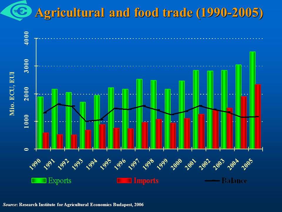 Agricultural and food trade (1990-2005) Agricultural and food trade (1990-2005) Source: Research Institute for Agricultural Economics Budapest, 2006