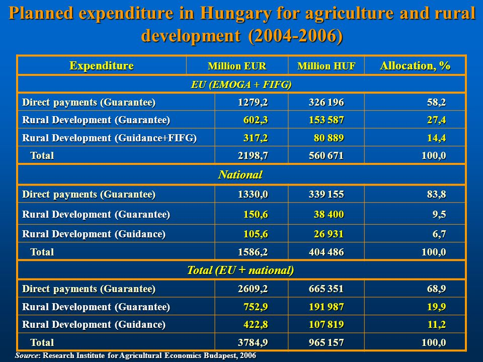 Planned expenditure in Hungary for agriculture and rural development (2007-2013) Source: European Commission, 2006