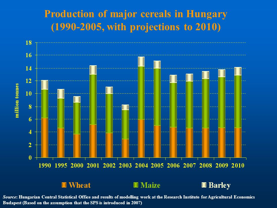 Production of major cereals in Hungary (1990-2005, with projections to 2010) Source: Hungarian Central Statistical Office and results of modelling work at the Research Institute for Agricultural Economics Budapest (Based on the assumption that the SPS is introduced in 2007)