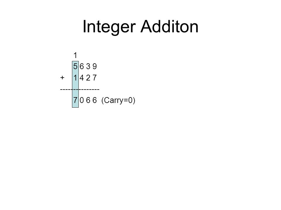 Integer Additon 1 5 6 3 9 +1 4 2 7 --------------- 7 0 6 6(Carry=0)