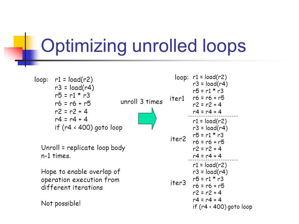 Optimizing unrolled loops r1 = load(r2) r3 = load(r4) r5 = r1 * r3 r6 = r6 + r5 r2 = r2 + 4 r4 = r4 + 4 if (r4 < 400) goto loop loop: r1 = load(r2) r3 = load(r4) r5 = r1 * r3 r6 = r6 + r5 r2 = r2 + 4 r4 = r4 + 4 r1 = load(r2) r3 = load(r4) r5 = r1 * r3 r6 = r6 + r5 r2 = r2 + 4 r4 = r4 + 4 r1 = load(r2) r3 = load(r4) r5 = r1 * r3 r6 = r6 + r5 r2 = r2 + 4 r4 = r4 + 4 if (r4 < 400) goto loop iter1 iter2 iter3 Unroll = replicate loop body n-1 times.