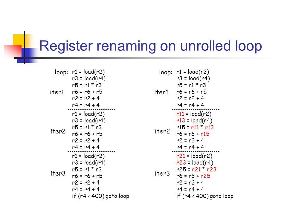 r1 = load(r2) r3 = load(r4) r5 = r1 * r3 r6 = r6 + r5 r2 = r2 + 4 r4 = r4 + 4 r1 = load(r2) r3 = load(r4) r5 = r1 * r3 r6 = r6 + r5 r2 = r2 + 4 r4 = r4 + 4 r1 = load(r2) r3 = load(r4) r5 = r1 * r3 r6 = r6 + r5 r2 = r2 + 4 r4 = r4 + 4 if (r4 < 400) goto loop iter1 iter2 iter3 loop: r1 = load(r2) r3 = load(r4) r5 = r1 * r3 r6 = r6 + r5 r2 = r2 + 4 r4 = r4 + 4 r11 = load(r2) r13 = load(r4) r15 = r11 * r13 r6 = r6 + r15 r2 = r2 + 4 r4 = r4 + 4 r21 = load(r2) r23 = load(r4) r25 = r21 * r23 r6 = r6 + r25 r2 = r2 + 4 r4 = r4 + 4 if (r4 < 400) goto loop iter1 iter2 iter3 loop: Register renaming on unrolled loop