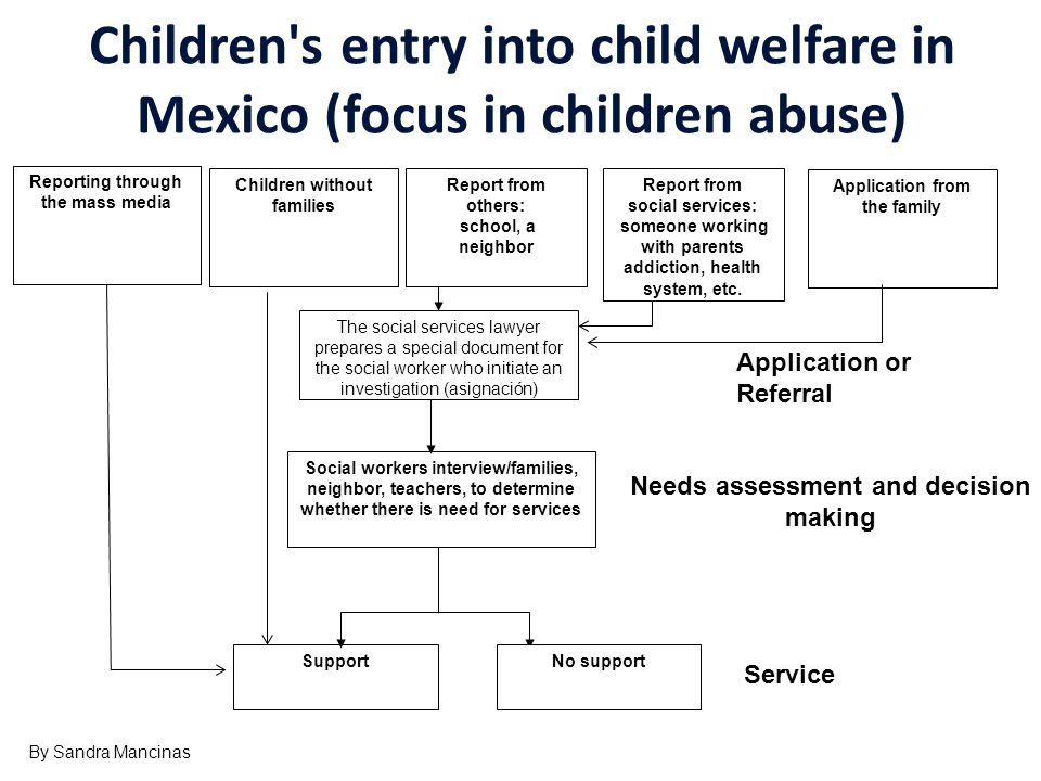 Children's entry into child welfare in Mexico (focus in children abuse) Children without families Report from others: school, a neighbor Report from s