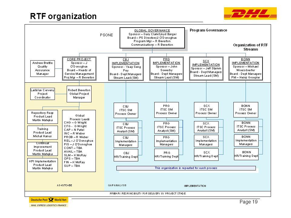 Page 19 RTF organization