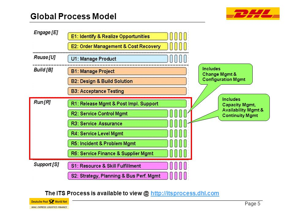 Page 5 Global Process Model The ITS Process is available to view @ http://itsprocess.dhl.comhttp://itsprocess.dhl.com Includes Change Mgmt & Configuration Mgmt Includes Capacity Mgmt, Availability Mgmt & Continuity Mgmt
