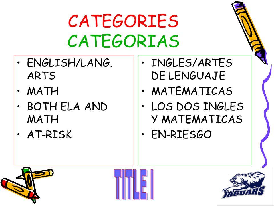 CATEGORIES CATEGORIAS ENGLISH/LANG.