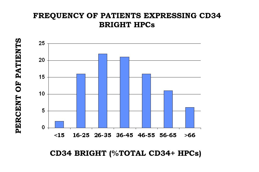 FREQUENCY OF PATIENTS EXPRESSING CD34 BRIGHT HPCs CD34 BRIGHT (%TOTAL CD34+ HPCs) PERCENT OF PATIENTS